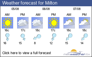 Weather forecast for Milton