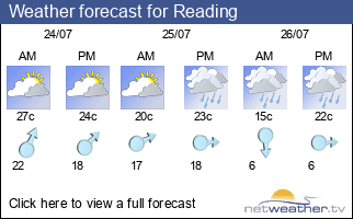 Weather forecast for Reading
