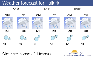 Weather forecast for Falkirk